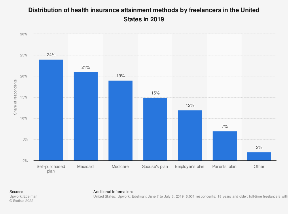Statistic: Distribution of health insurance attainment methods by freelancers in the United States in 2019 | Statista