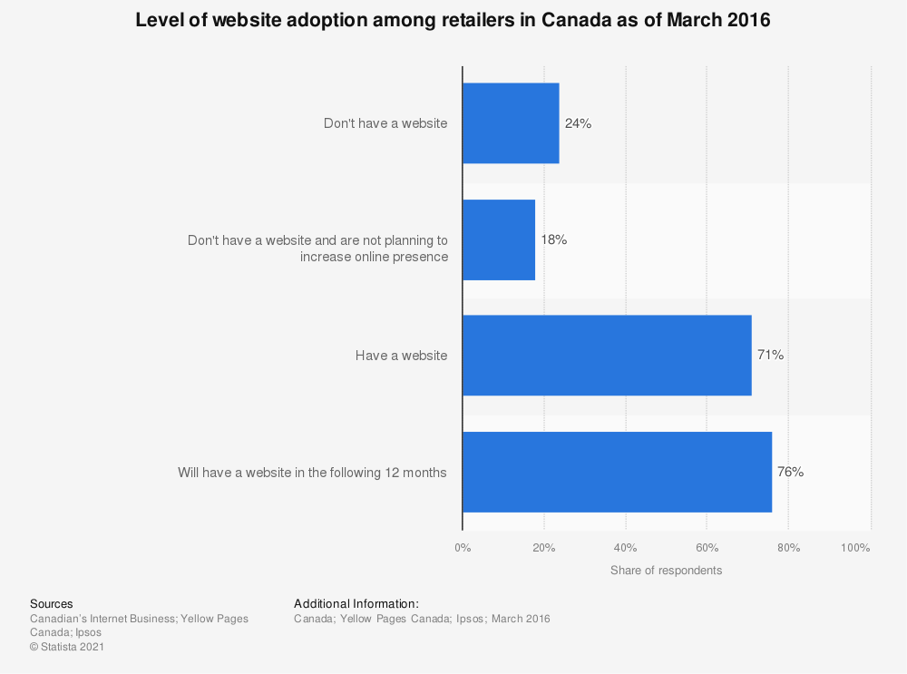 Statistic: Level of website adoption among retailers in Canada as of March 2016 | Statista