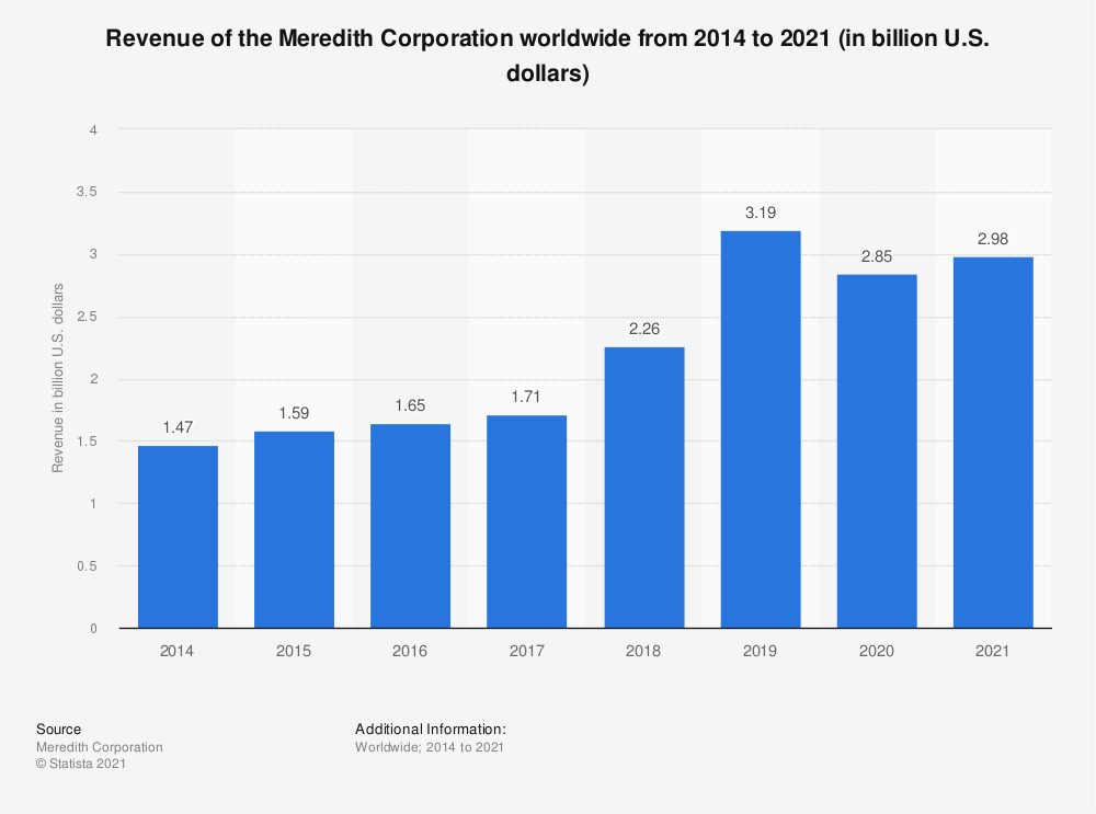 Statistic: Revenue of the Meredith Corporation worldwide from 2014 to 2020 (in billion U.S. dollars) | Statista