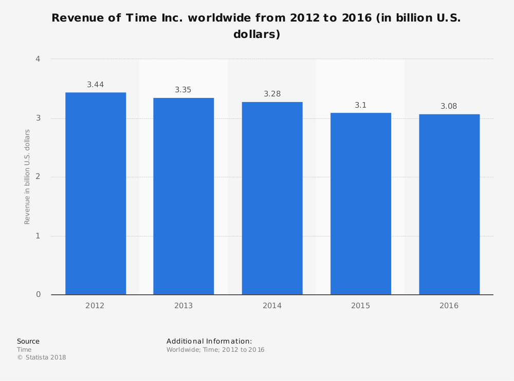 Statistic: Revenue of Time Inc. worldwide from 2012 to 2016 (in billion U.S. dollars) | Statista