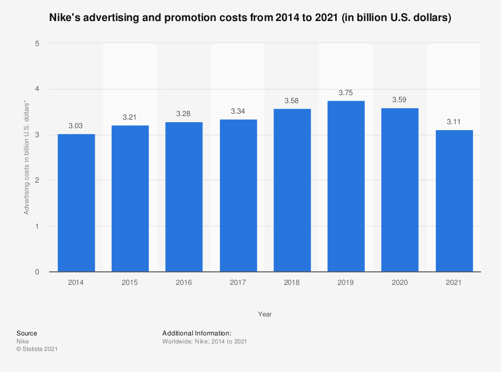 Statistic: Nike's advertising and promotion costs from 2014 to 2020 (in billion U.S. dollars)* | Statista