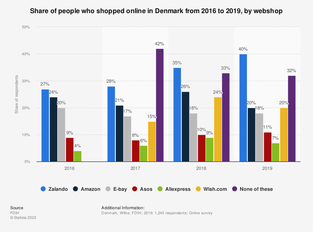 Statistic: Share of people who shopped online in Denmark in 2016, by webshop | Statista