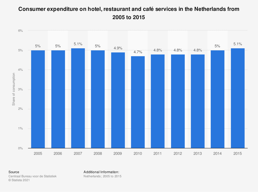 Statistic: Consumer expenditure on hotel, restaurant and café services in the Netherlands from 2005 to 2015 | Statista
