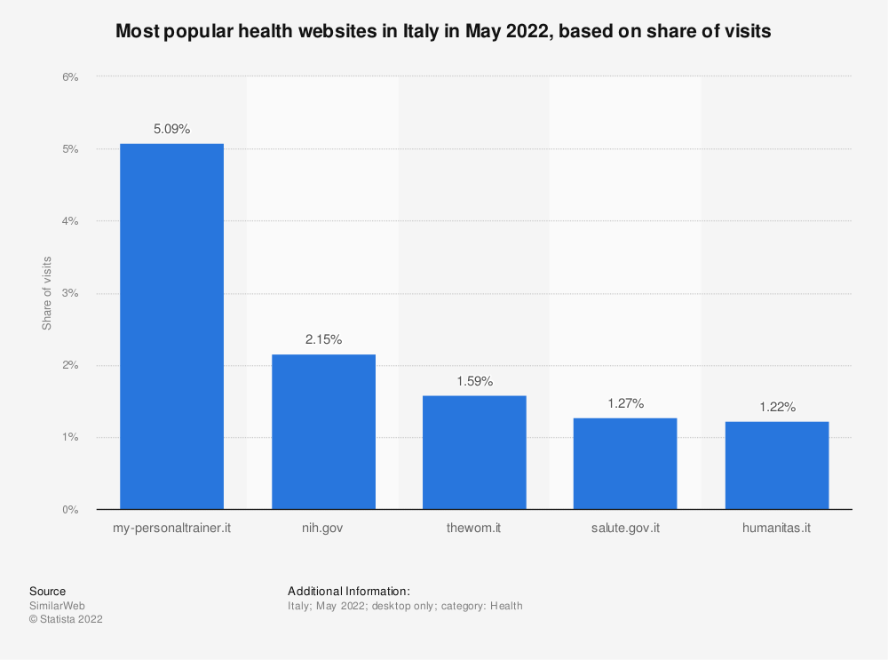 Statistic: Most popular health websites in Italy in June 2021, based on share of visits   Statista