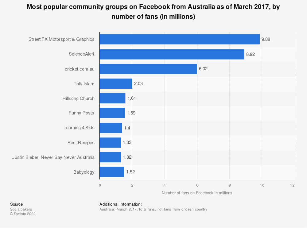 Statistic: Most popular community groups on Facebook from Australia as of March 2017, by number of fans (in millions) | Statista