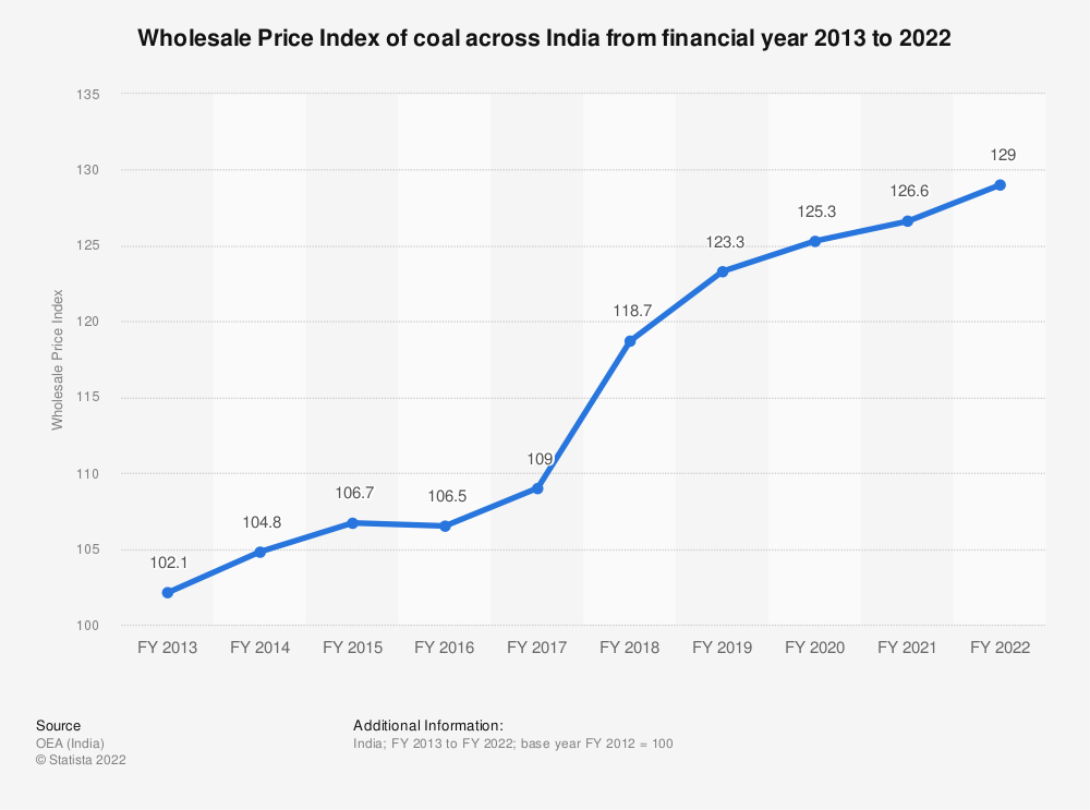 Statistic: Wholesale Price Index of coal across India from financial year 2013 to 2021 | Statista
