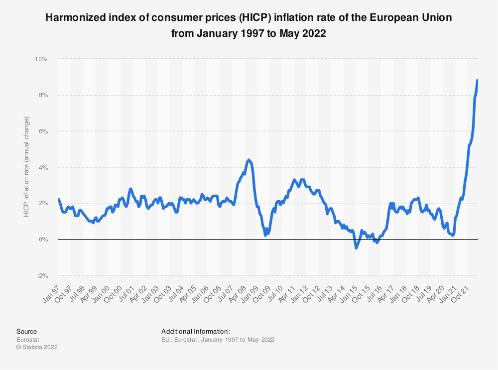 Statistic: Consumer Price index (CPI) inflation rate in selected European countries in 2019 | Statista