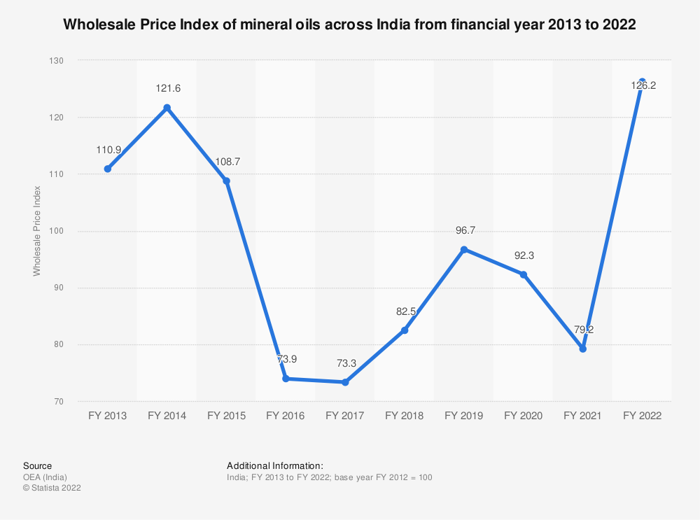 Statistic: Wholesale Price Index (WPI) of mineral oils across India from FY 2013 to FY 2019   Statista