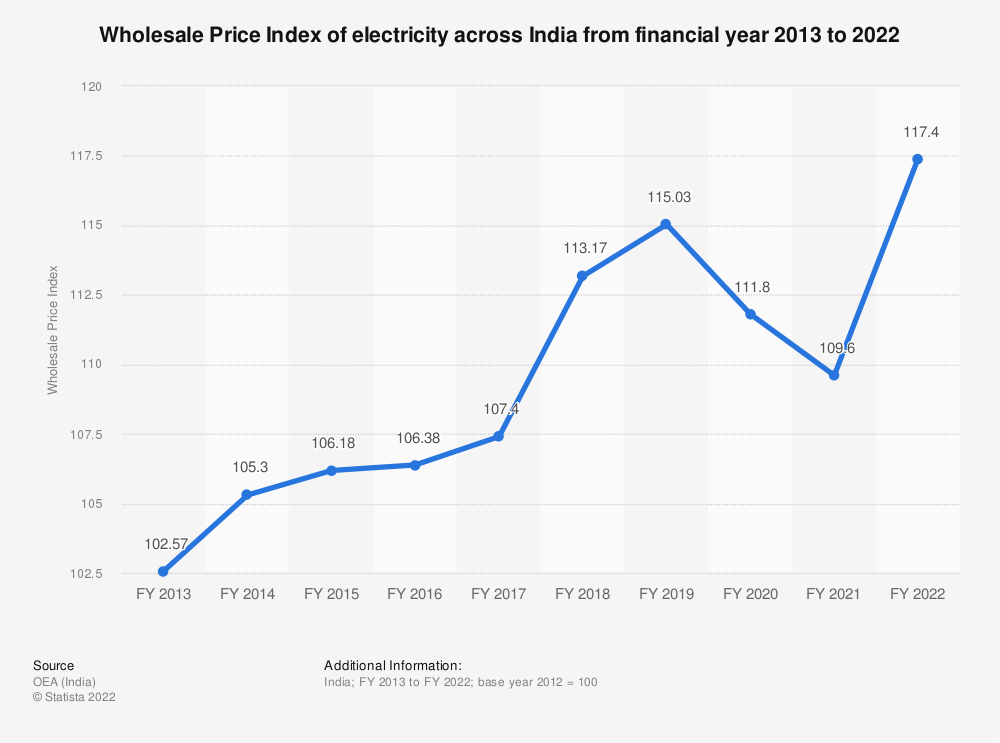 Statistic: Wholesale Price Index (WPI) of electricity across India from FY 2013 to FY 2019 | Statista