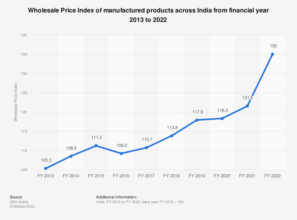 Statistic: Wholesale Price Index (WPI) of manufactured products across India from FY 2013 to FY 2019 | Statista