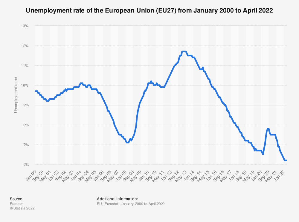 Statistic: Unemployment rate of the European Union (EU27) from January 2000 to December 2020 | Statista