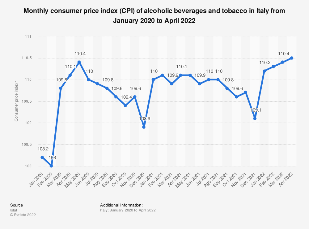 Statistic: Monthly consumer price index (CPI) of alcoholic beverages and tobacco in Italy from January 2019 to November 2020 | Statista