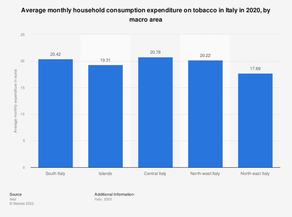 Statistic: Average monthly household consumption expenditure on tobacco in Italy in 2017, by macro area | Statista