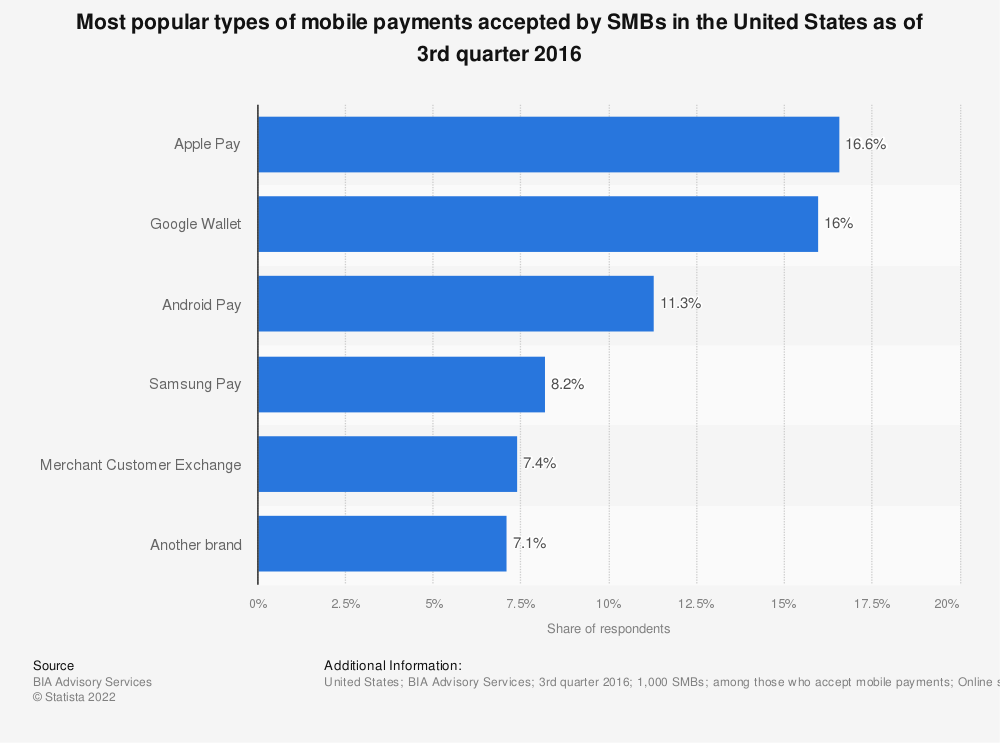 Statistic: Most popular types of mobile payments accepted by SMBs in the United States as of 3rd quarter 2016 | Statista
