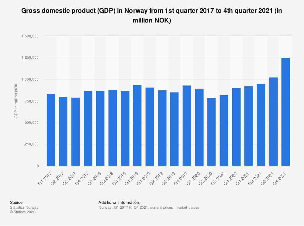 Statistic: Gross domestic product (GDP) in Norway from 3rd quarter 2017 to 3rd quarter 2019 (in million NOK) | Statista