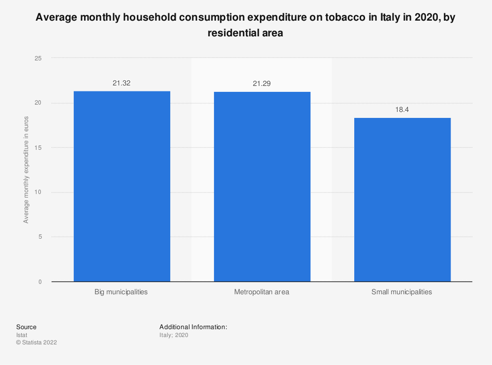 Statistic: Average monthly household consumption expenditure on tobacco in Italy in 2018, by residential area | Statista