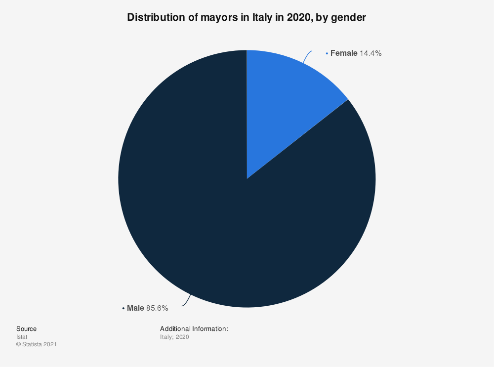 Statistic: Distribution of mayors in Italy in 2020, by gender | Statista