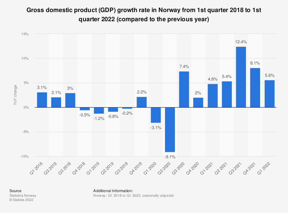 Statistic: Gross domestic product (GDP) growth rate in Norway from 1st quarter 2018 to 4th quarter 2020 (compared to the previous year) | Statista