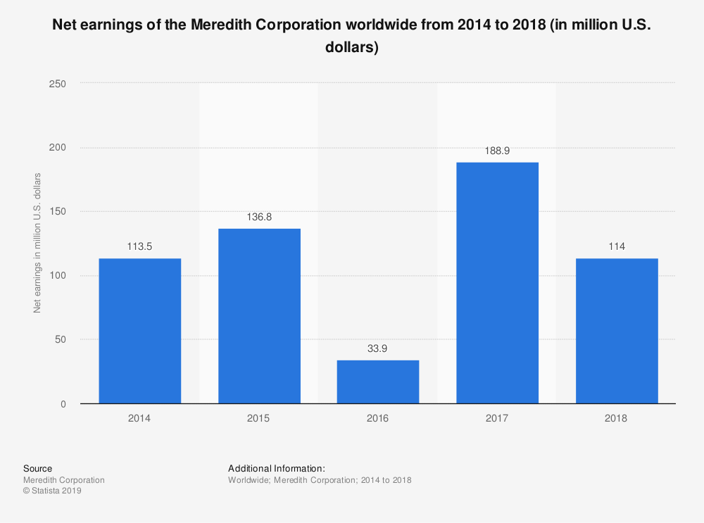 Statistic: Net earnings of the Meredith Corporation worldwide from 2014 to 2018 (in million U.S. dollars) | Statista