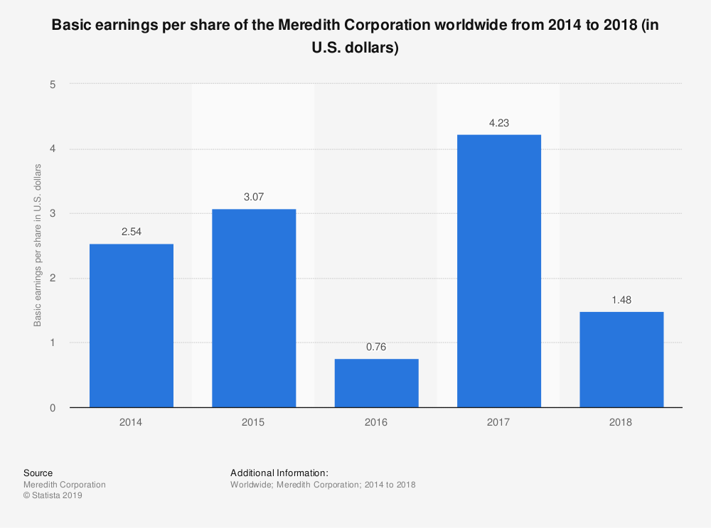 Statistic: Basic earnings per share of the Meredith Corporation worldwide from 2014 to 2018 (in U.S. dollars) | Statista