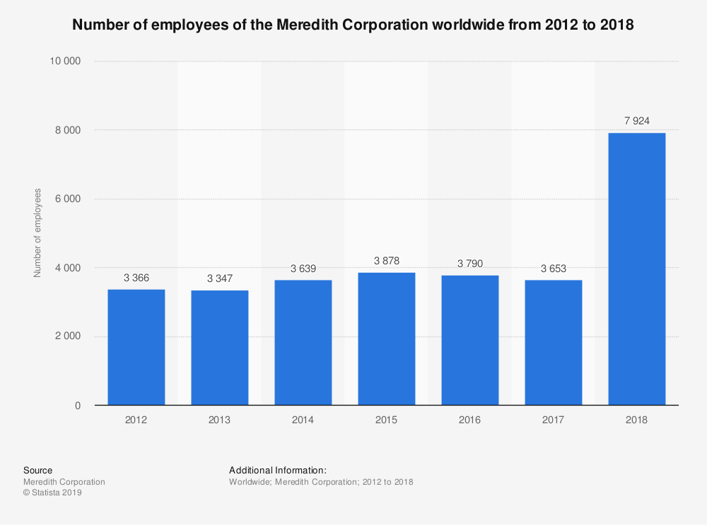 Statistic: Number of employees of the Meredith Corporation worldwide from 2012 to 2018 | Statista
