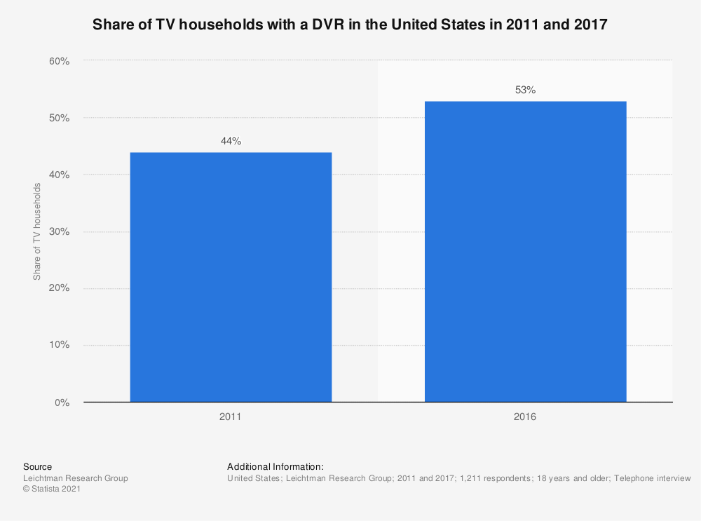 Statistic: Share of TV households with a DVR in the United States in 2011 and 2017  | Statista