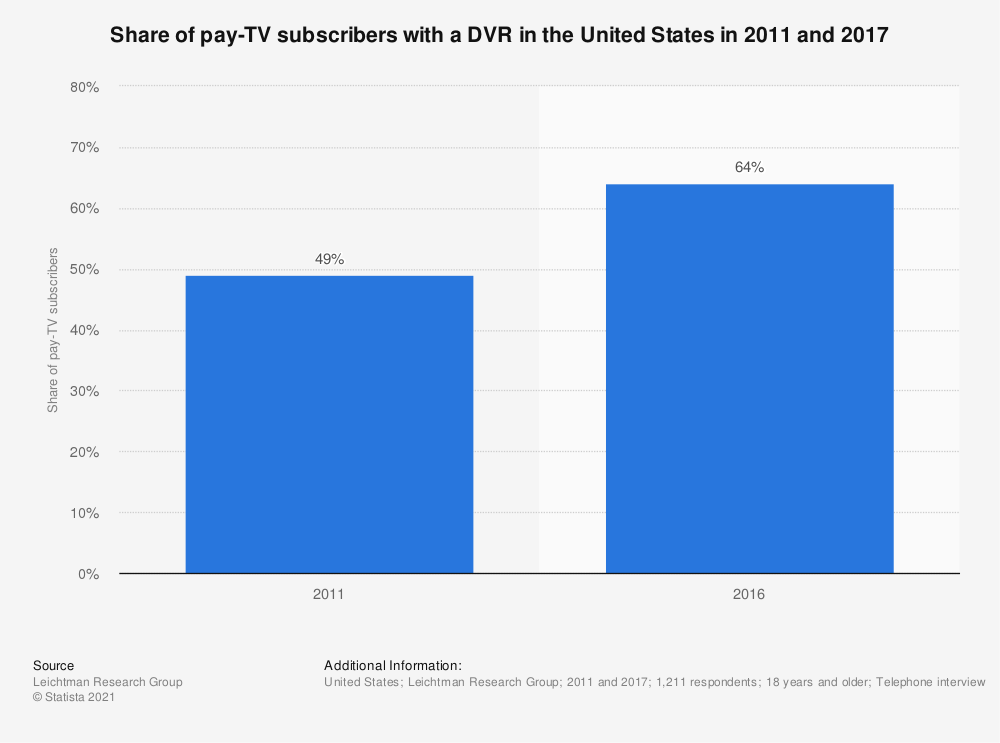 Statistic: Share of pay-TV subscribers with a DVR in the United States in 2011 and 2017  | Statista