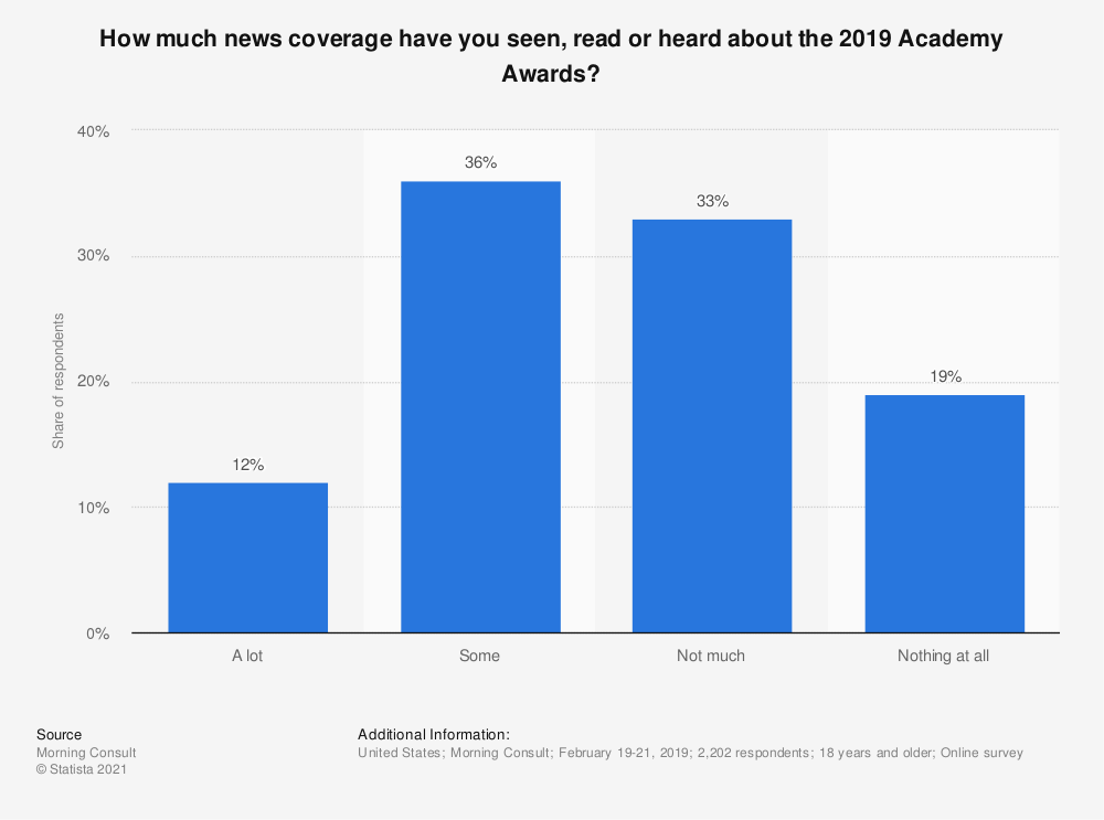 Statistic: How much news coverage have you seen, read or heard about the 2019 Academy Awards? | Statista