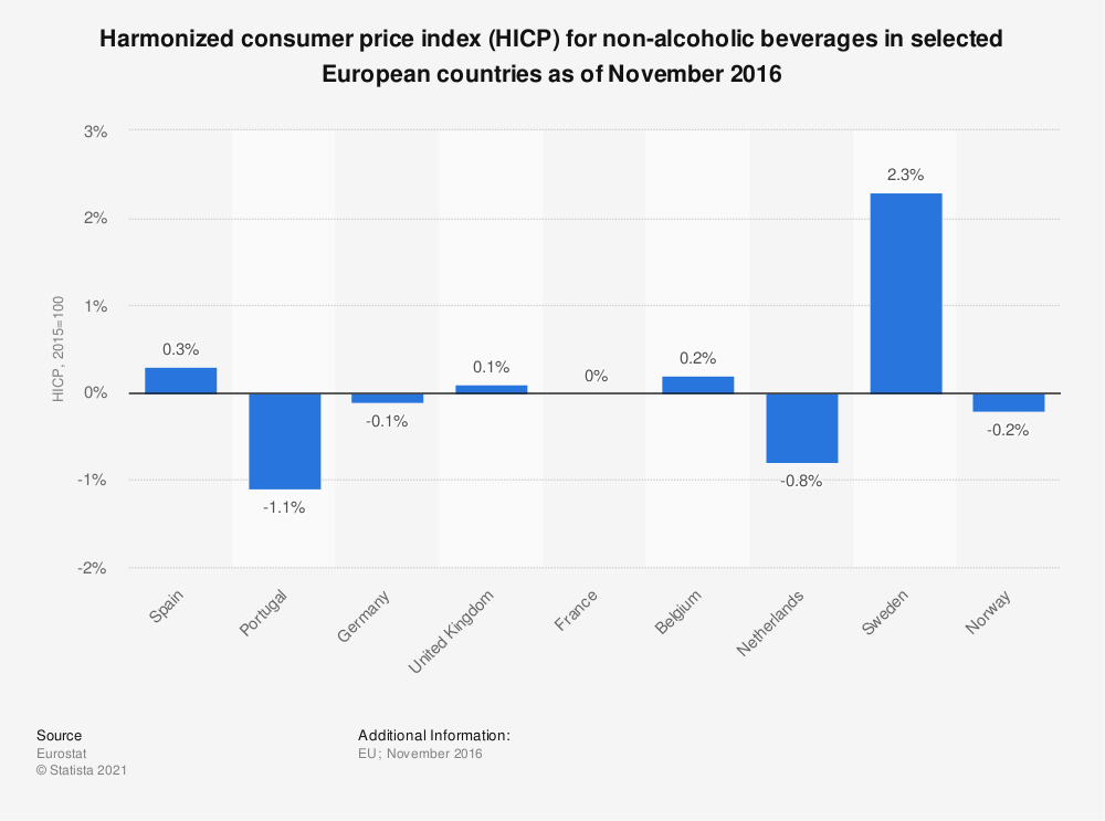 Statistic: Harmonized consumer price index (HICP) for non-alcoholic beverages in selected European countries as of November 2016 | Statista