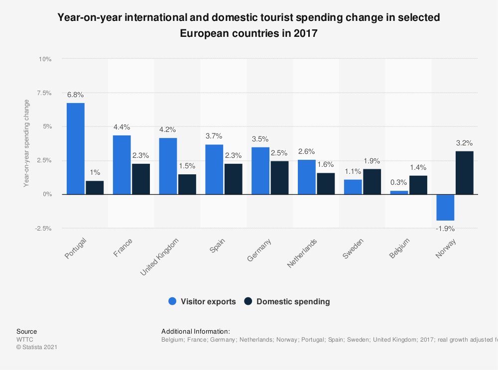 Statistic: Year-on-year international and domestic tourist spending change in selected European countries in 2017 | Statista