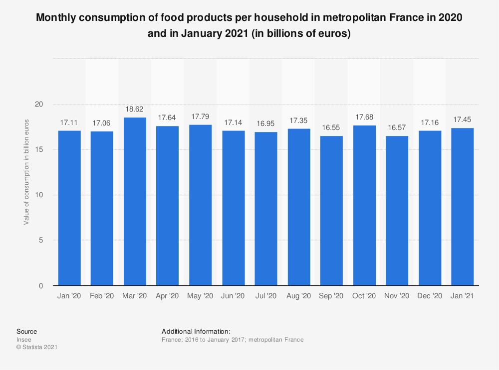 Statistic: Monthly consumption of food products per household in metropolitan France in 2016 and in January 2017 (in billions of euros) | Statista