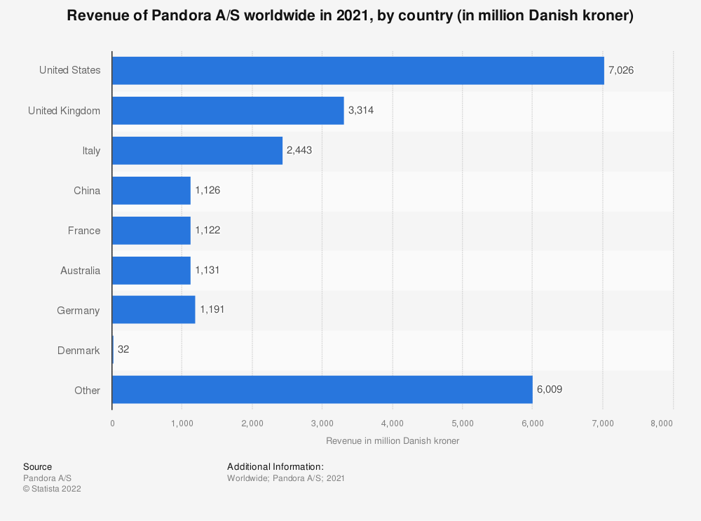 Statistic: Revenue of Pandora A/S worldwide in 2020, by country (in million Danish kroner) | Statista