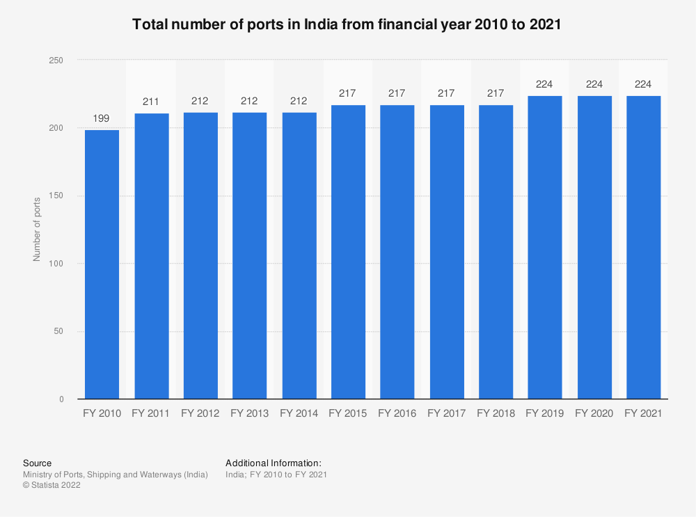 Statistic: Total number of ports in India from financial year 2010 to 2019 | Statista