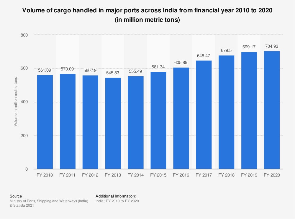 Statistic: Volume of cargo handled in major ports across India from financial year 2010 to 2019 (in million metric tons) | Statista