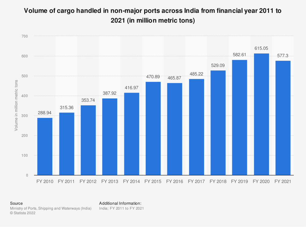 Statistic: Volume of cargo handled in non-major ports across India from financial year 2010 to 2019 (in million metric tons) | Statista