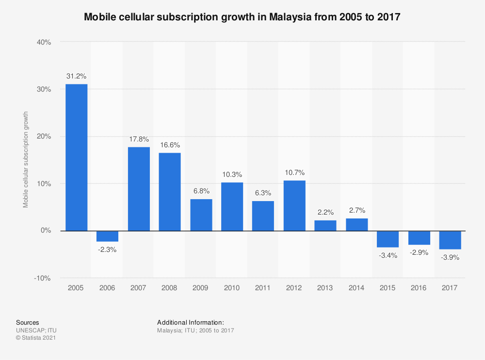 Statistic: Mobile cellular subscription growth in Malaysia from 2005 to 2017 | Statista