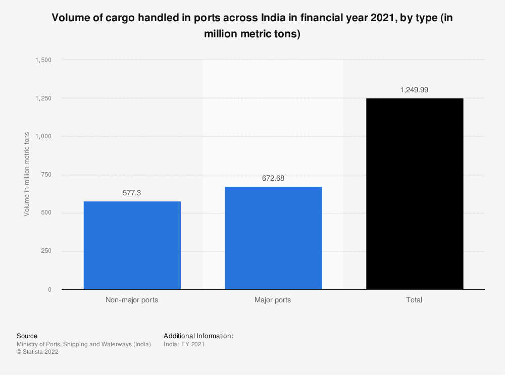 Statistic: Volume of cargo handled in ports across India in FY 2018, by type (in million metric tons) | Statista
