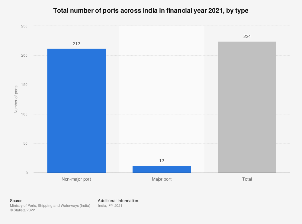 Statistic: Total number of ports across India in FY 2018, by type | Statista