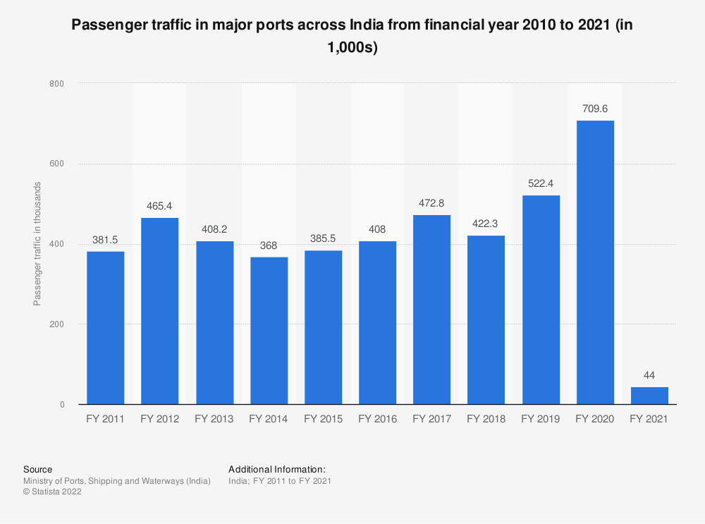 Statistic: Passenger traffic in major ports across India from financial year 2010 to 2020 (in 1,000s) | Statista