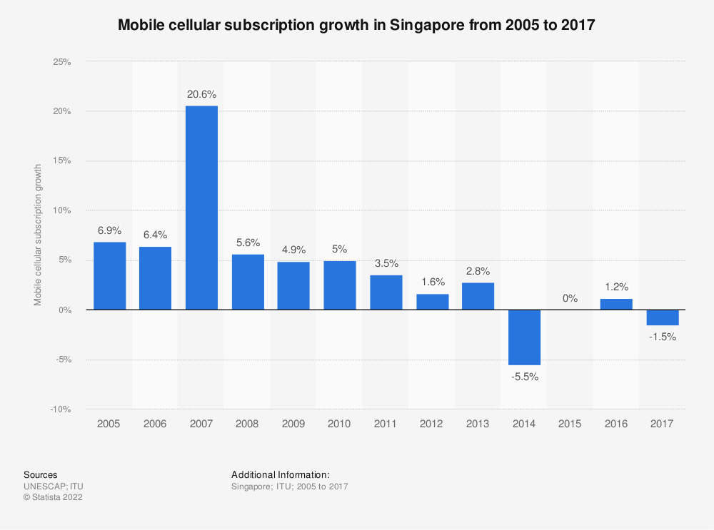 Statistic: Mobile cellular subscription growth in Singapore from 2005 to 2017 | Statista
