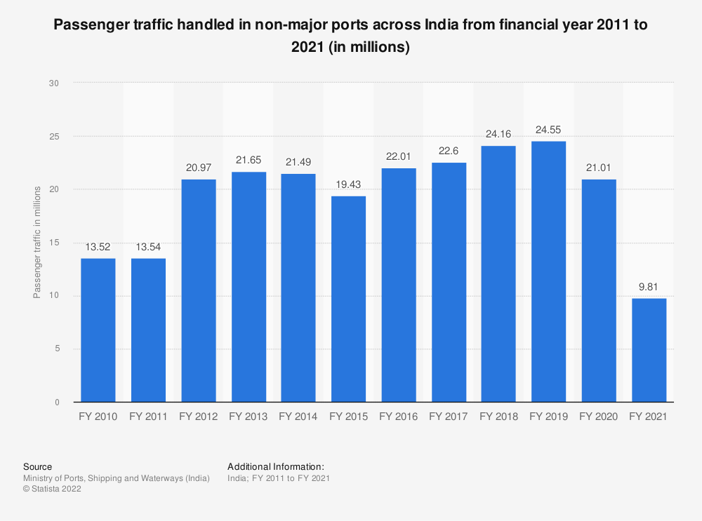 Statistic: Passenger traffic handled in non-major ports across India from financial year 2010 to 2019 (in millions) | Statista