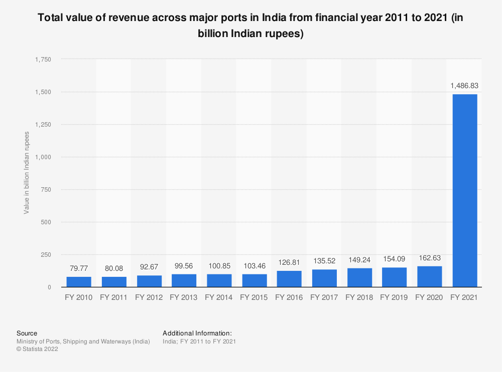 Statistic: Total value of revenue across major ports in India from FY 2010 to FY 2018 (in billion Indian rupees) | Statista