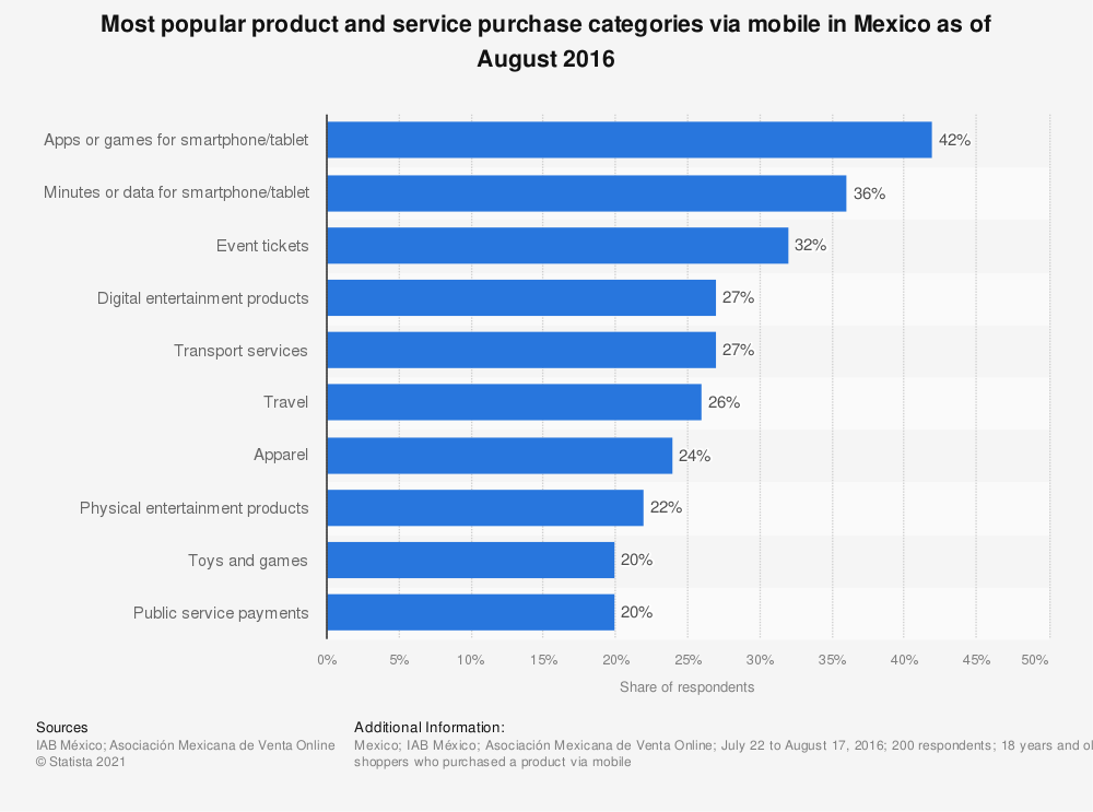 Statistic: Most popular product and service purchase categories via mobile in Mexico as of August 2016 | Statista