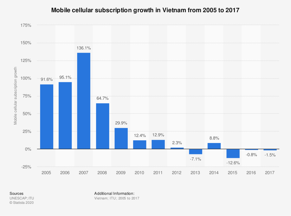 Statistic: Mobile cellular subscription growth in Vietnam from 2005 to 2017 | Statista