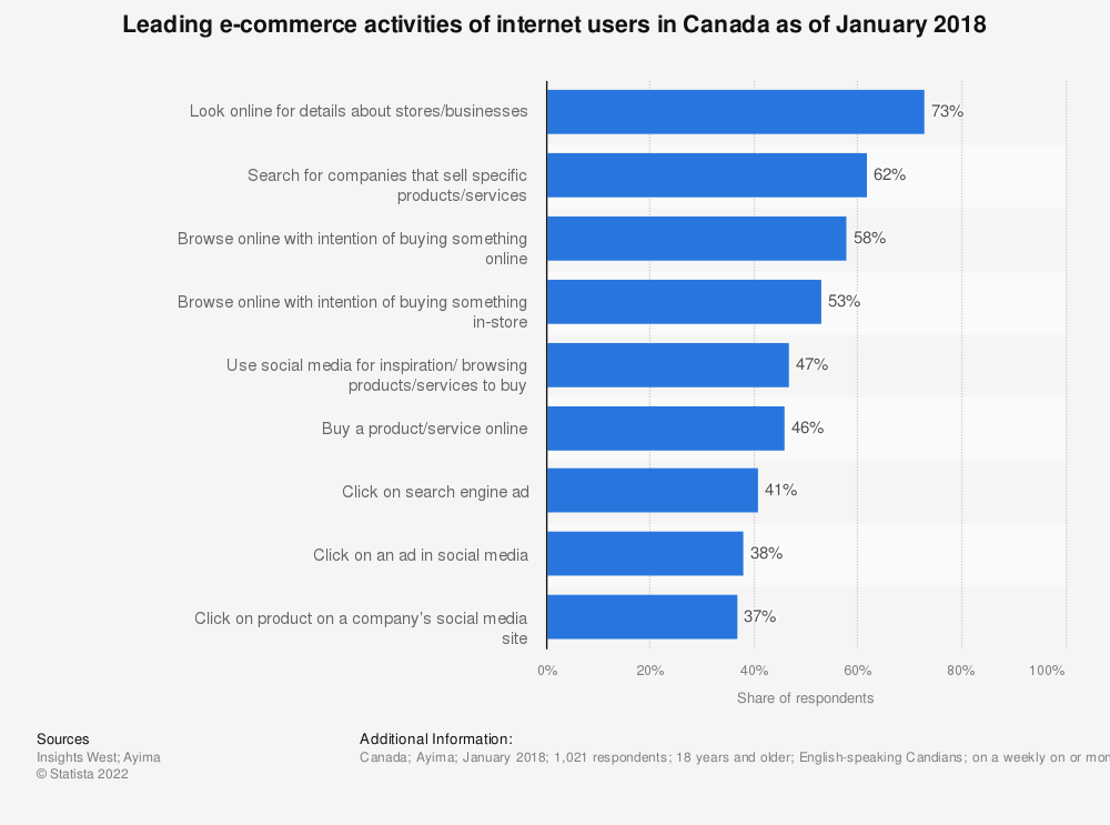Statistic: Leading e-commerce activities of internet users in Canada as of January 2018   Statista