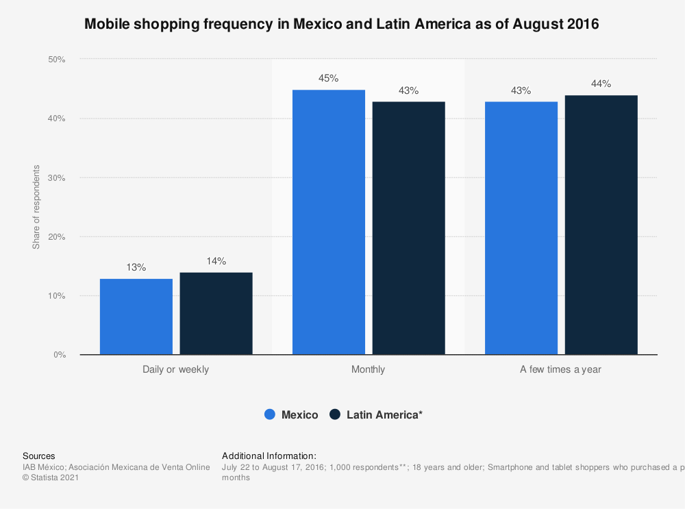 Statistic: Mobile shopping frequency in Mexico and Latin America as of August 2016 | Statista