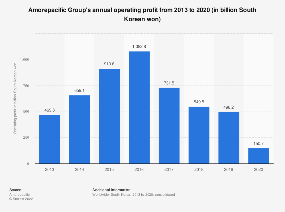 Statistic: Amorepacific Group's annual operating profit from 2013 to 2019 (in billion South Korean won) | Statista