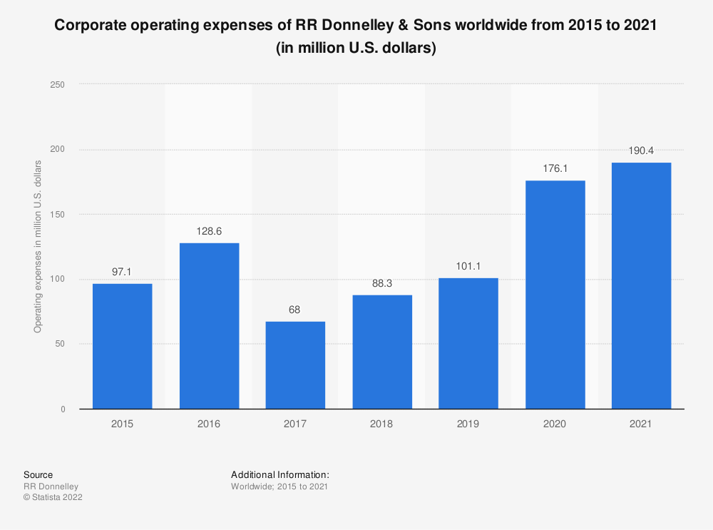 Statistic: Corporate operating expenses of RR Donnelley & Sons worldwide from 2015 to 2019 (in million U.S. dollars) | Statista