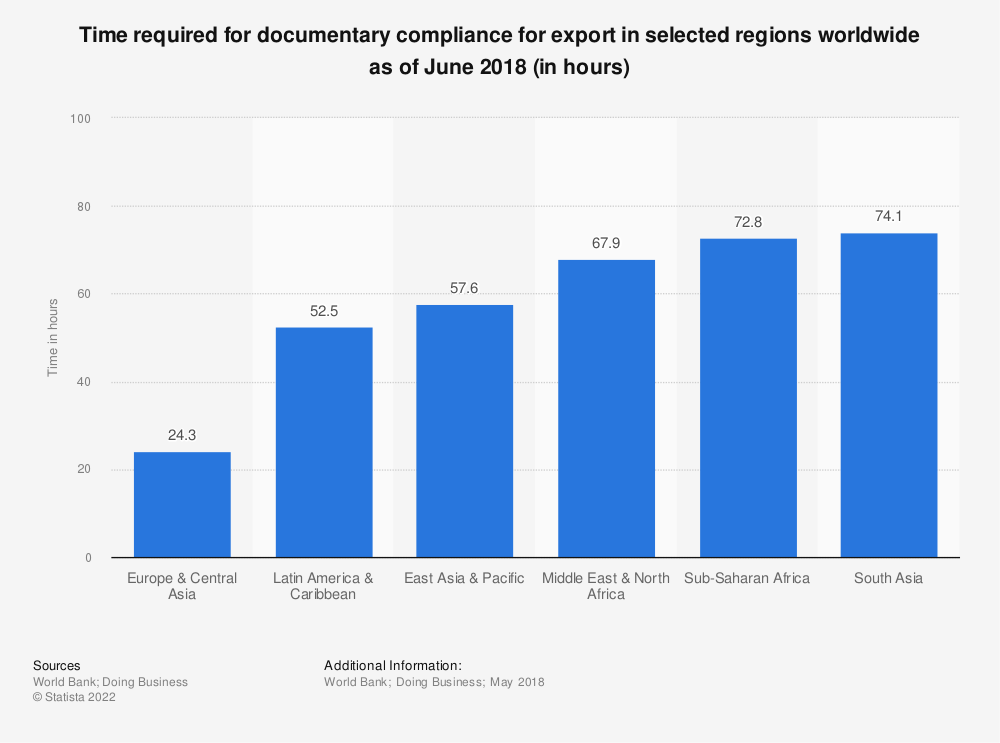 Statistic: Time required for documentary compliance for export in selected regions worldwide as of June 2018 (in hours) | Statista