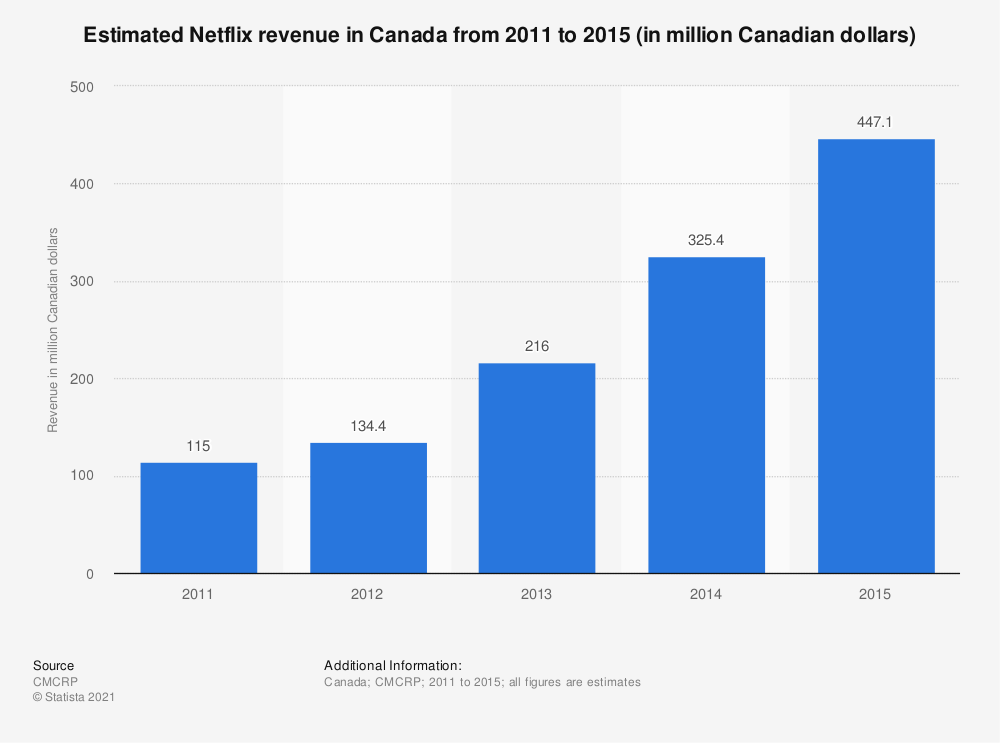 Statistic: Estimated Netflix revenue in Canada from 2011 to 2015 (in million Canadian dollars) | Statista